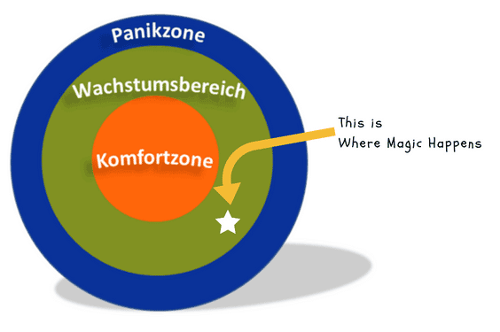 komfortzone magic 564