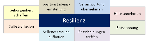 blueprints resilienz staerken