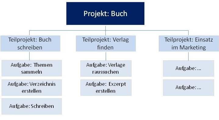 blueprints projektplanung 719